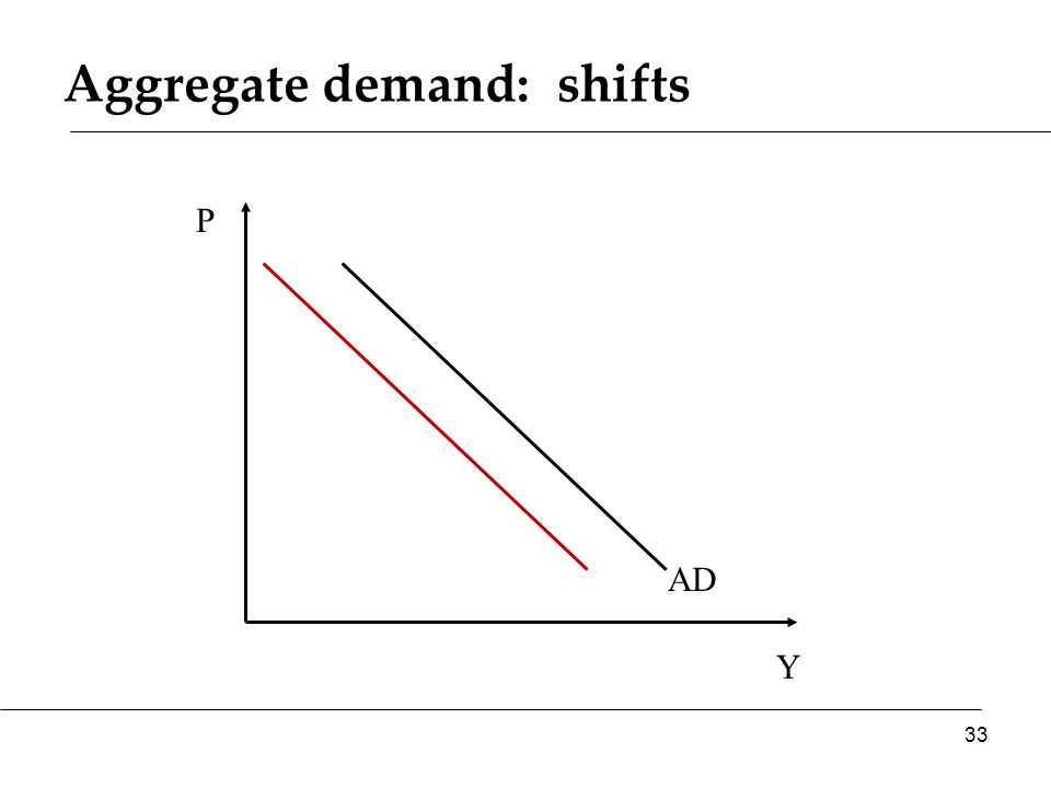 Aggregate demand: shifts Y P AD 33