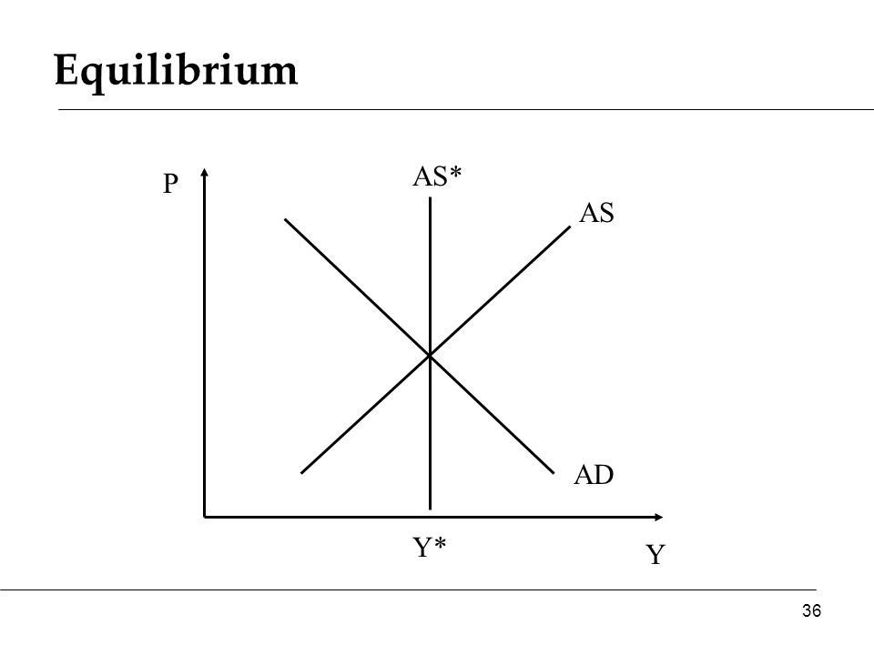 Equilibrium Y P AS AD AS* 36 Y*