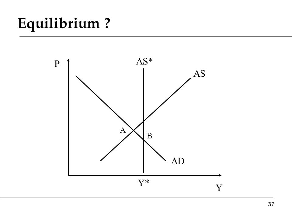 Equilibrium Y P AS AD AS* A B 37 Y*