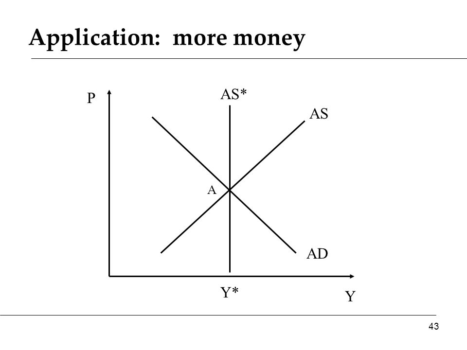 Application: more money Y P AS AD AS* 43 Y* A