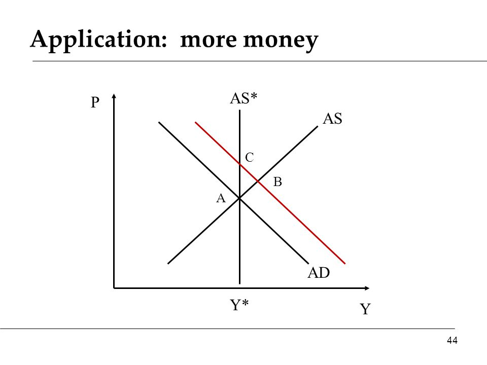 Application: more money Y P AS AD AS* 44 Y* A B C