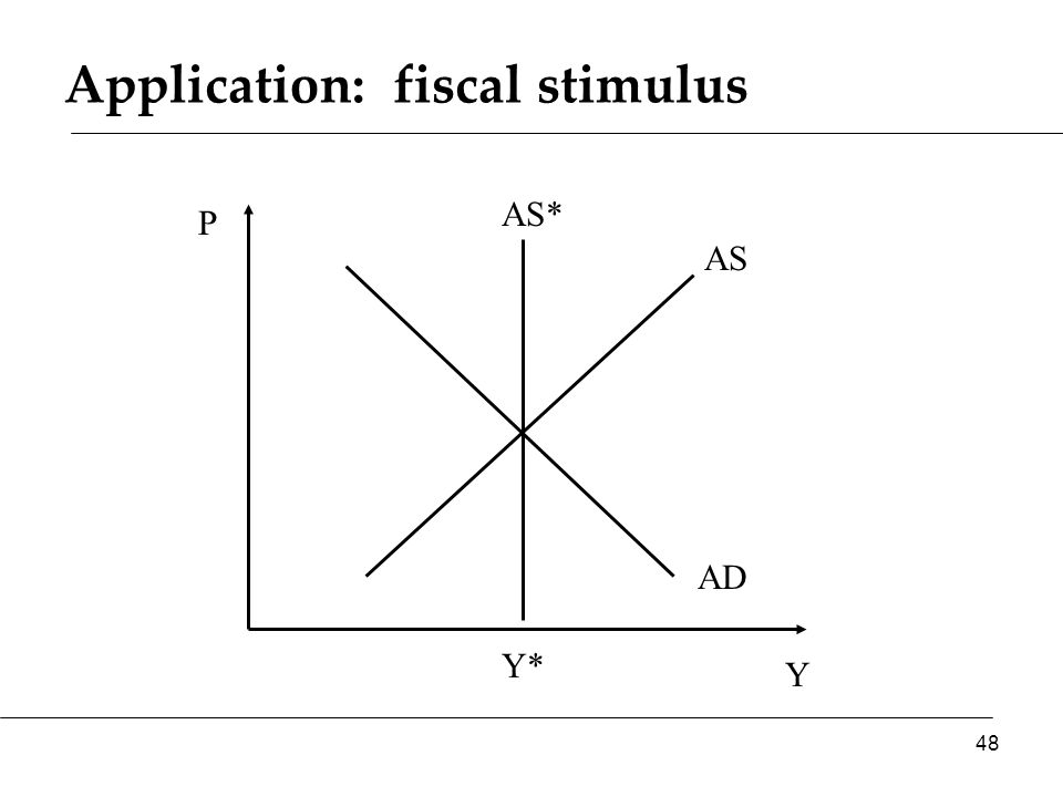 Application: fiscal stimulus Y P AS AD AS* 48 Y*