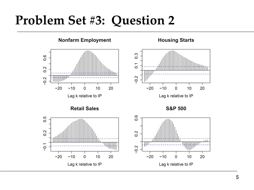 Policy goals and responses Y P AS* AS 96 Y* AD A B Is this good or bad?