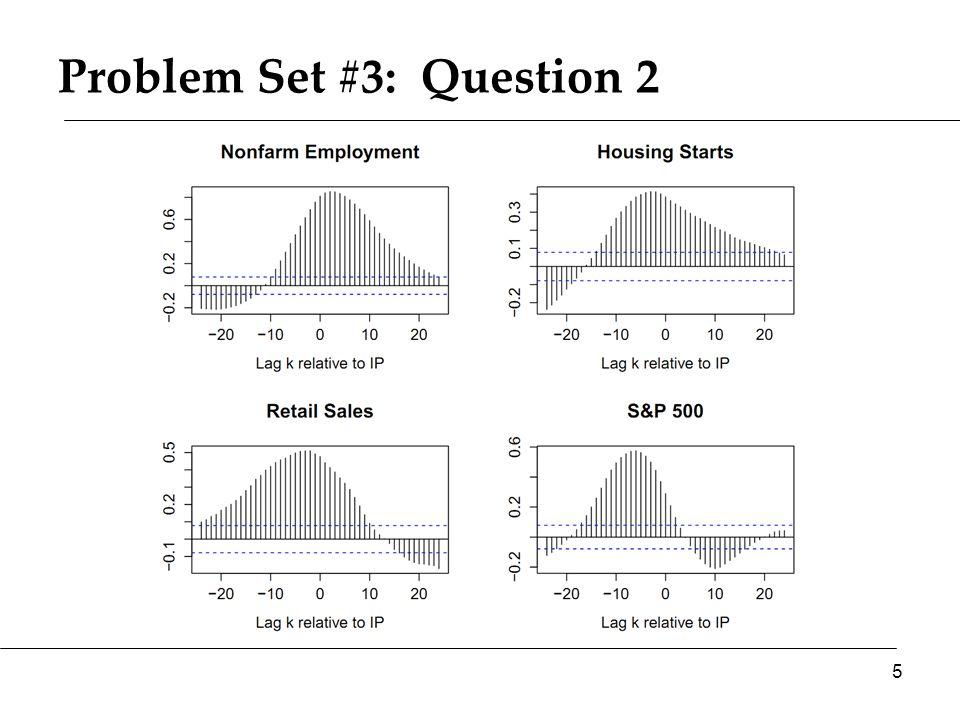 What happened in mid-1970s? Y P AS* AS 116 Y* AD A B What should Fed do? C