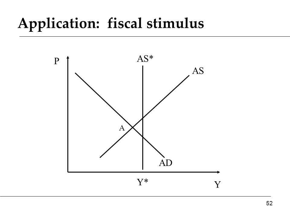 Application: fiscal stimulus Y P AS AD AS* 52 Y* A