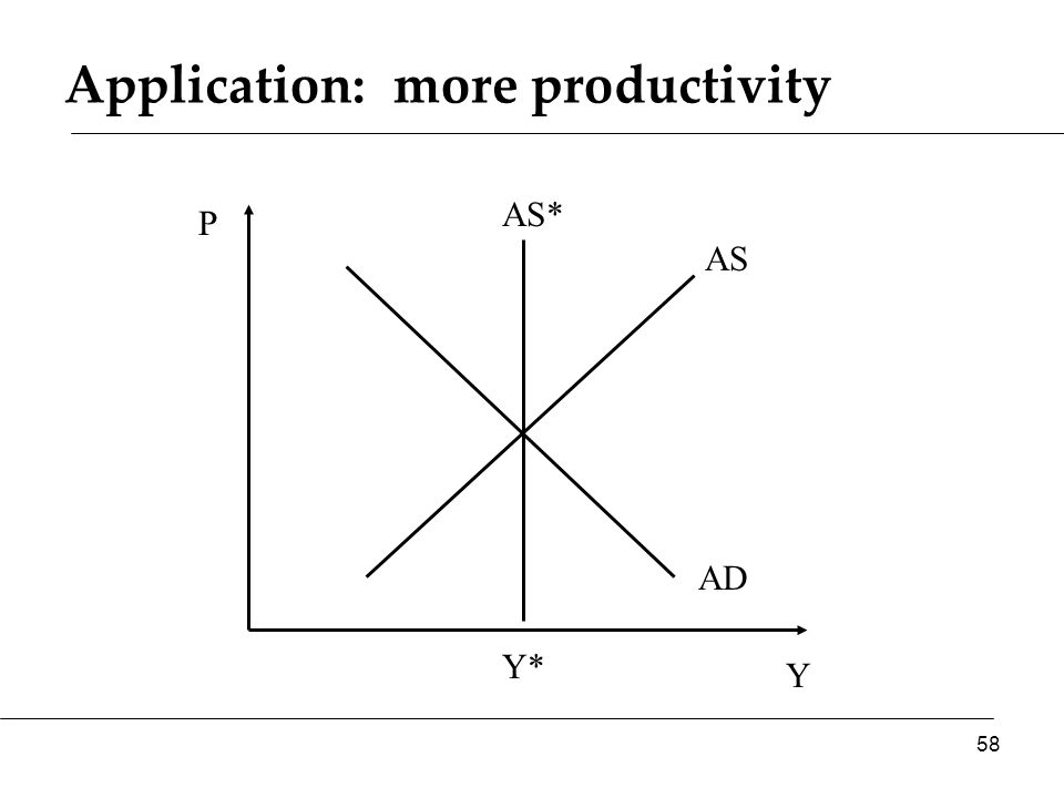 Application: more productivity Y P AS AD AS* 58 Y*
