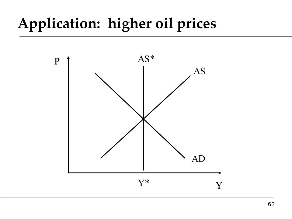 Application: higher oil prices Y P AS AD AS* 62 Y*