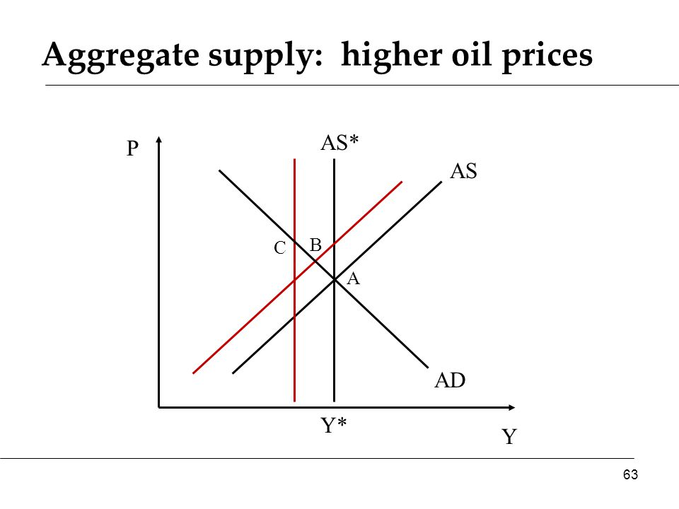 Aggregate supply: higher oil prices Y P AS* AS 63 Y* AD A B C