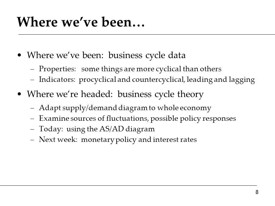 Aggregate supply & demand
