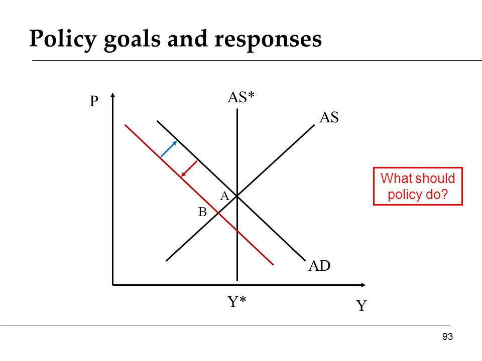 Policy goals and responses Y P AS AD AS* 93 Y* A What should policy do B