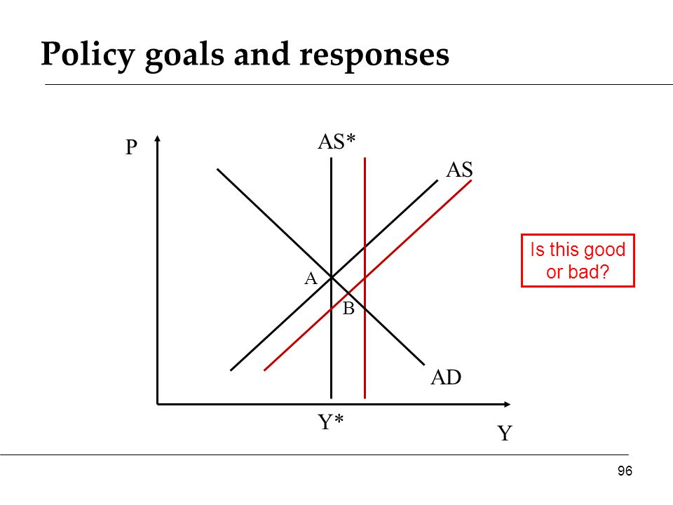 Policy goals and responses Y P AS* AS 96 Y* AD A B Is this good or bad