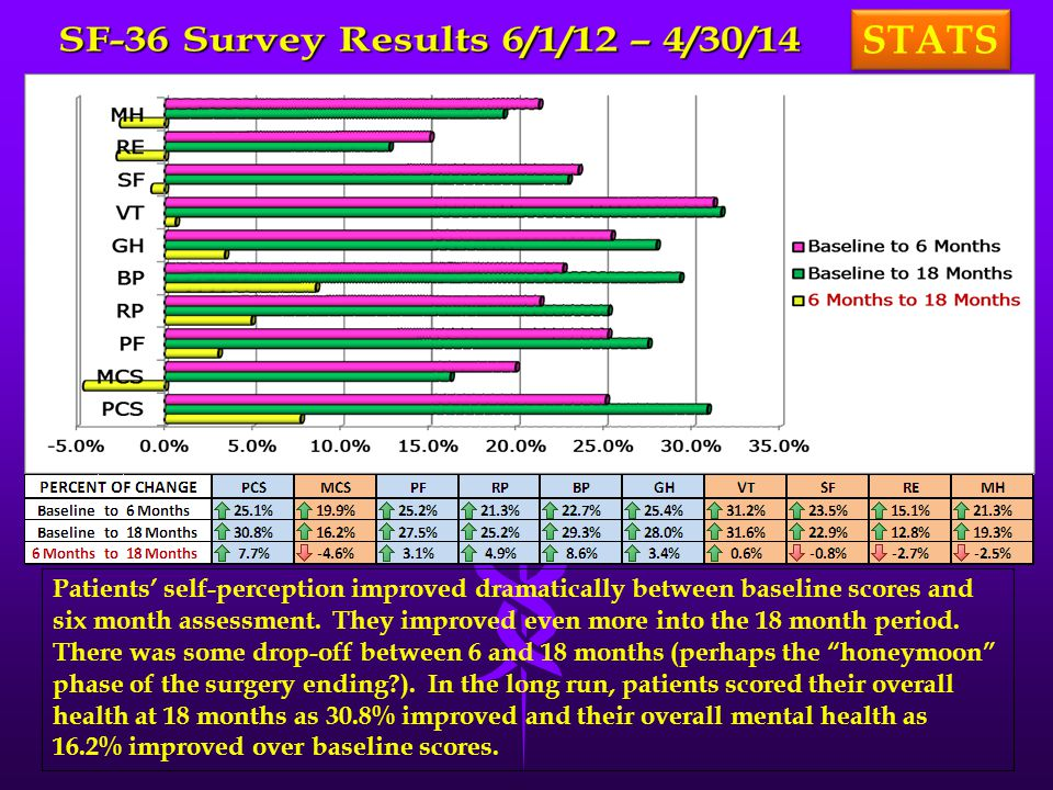 STATS Patients' self-perception improved dramatically between baseline scores and six month assessment. They improved even more into the 18 month peri