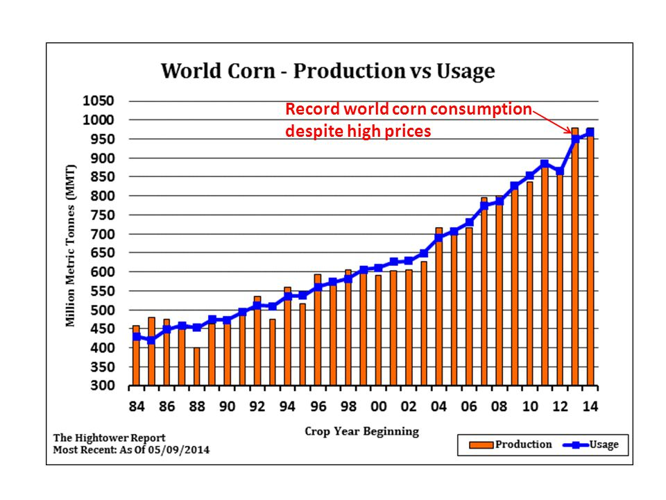 Record world corn consumption despite high prices