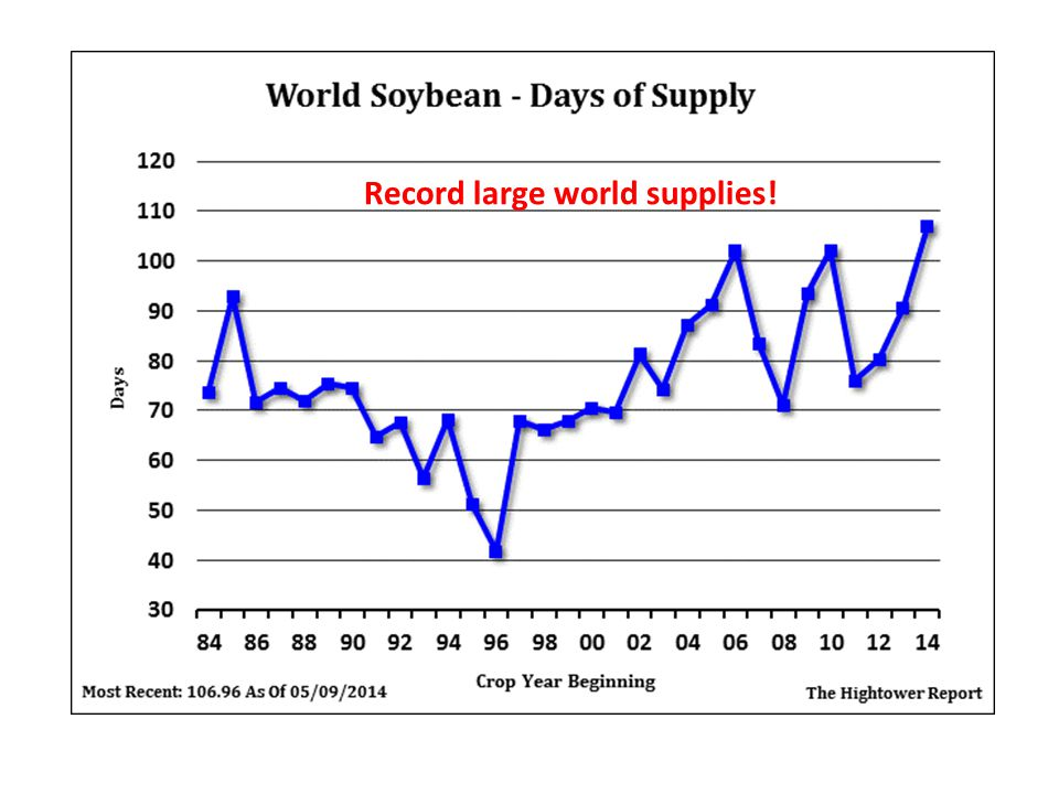 Record large world supplies!