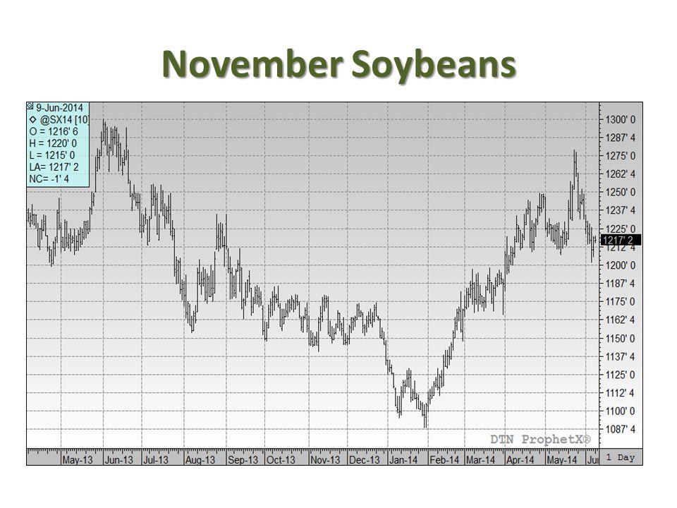 November Soybeans