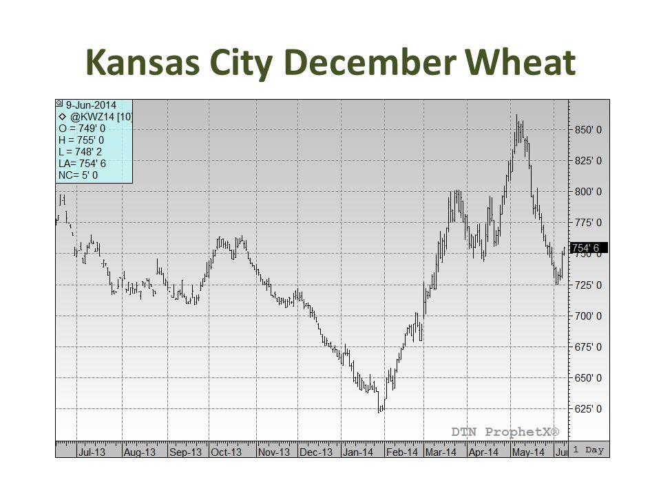 Kansas City December Wheat