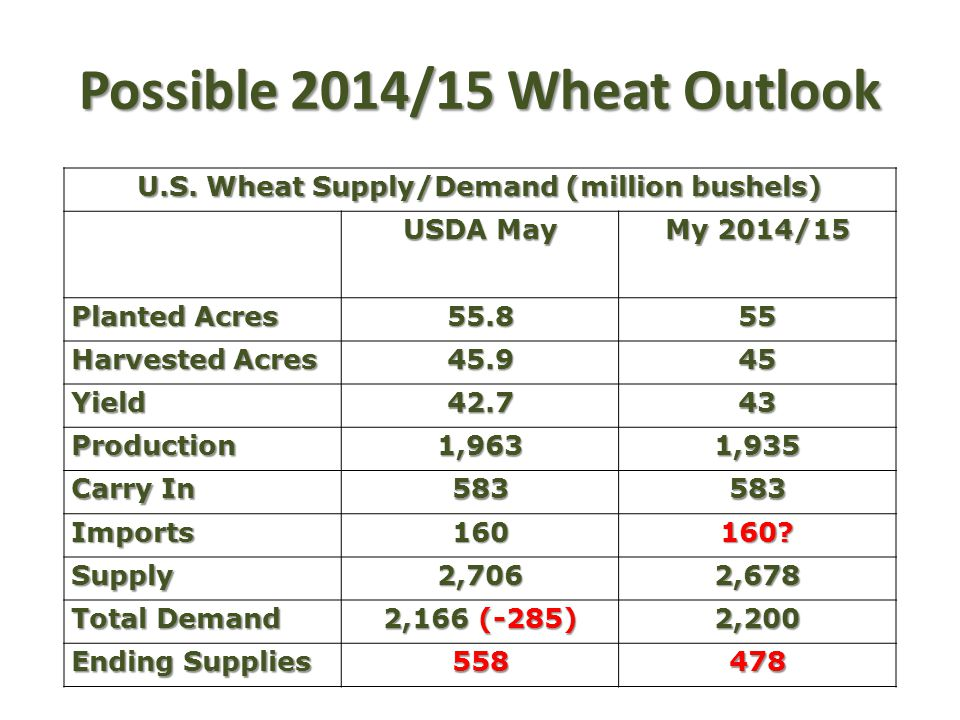 Possible 2014/15 Wheat Outlook U.S. Wheat Supply/Demand (million bushels) USDA May My 2014/15 Planted Acres 55.855 Harvested Acres 45.945 Yield42.743