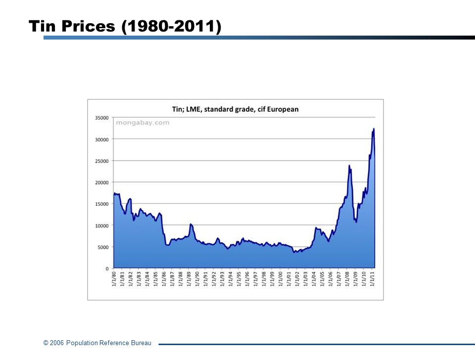 © 2006 Population Reference Bureau Tin Prices (1980-2011)