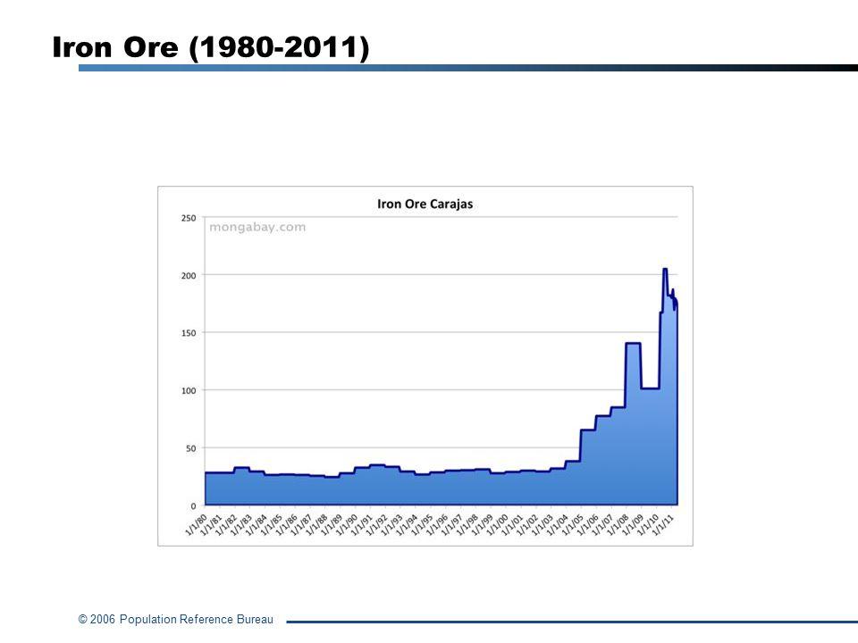 © 2006 Population Reference Bureau Iron Ore (1980-2011)