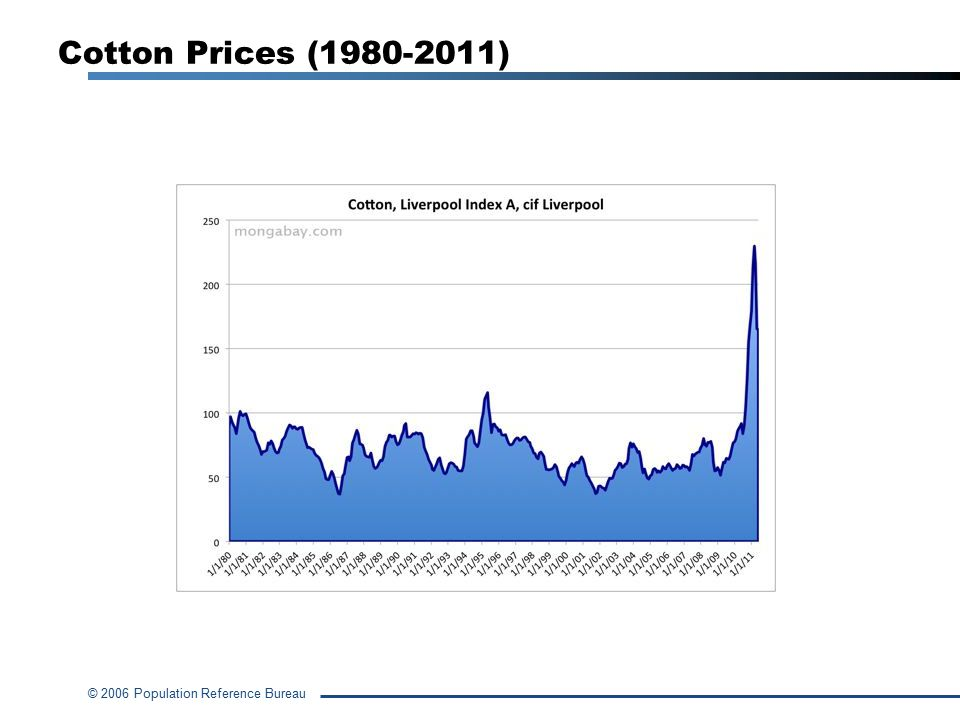 © 2006 Population Reference Bureau Cotton Prices (1980-2011)