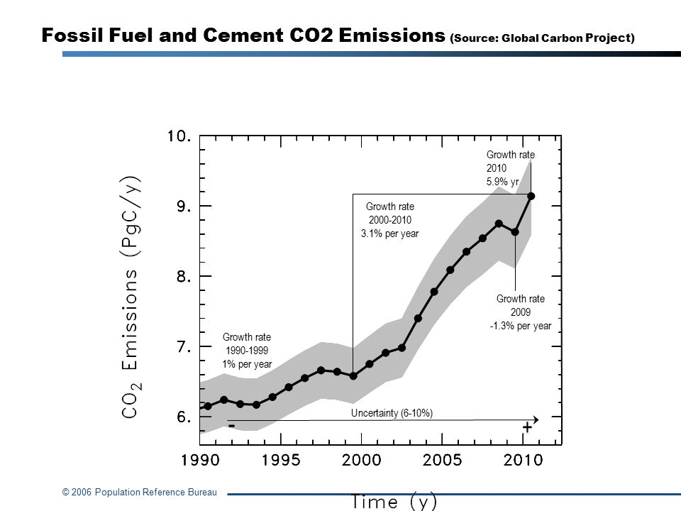 © 2006 Population Reference Bureau Fossil Fuel and Cement CO2 Emissions ( Source: Global Carbon Project) Growth rate 1990-1999 1% per year Growth rate 2000-2010 3.1% per year Growth rate 2010 5.9% yr Growth rate 2009 -1.3% per year Uncertainty (6-10%) + -