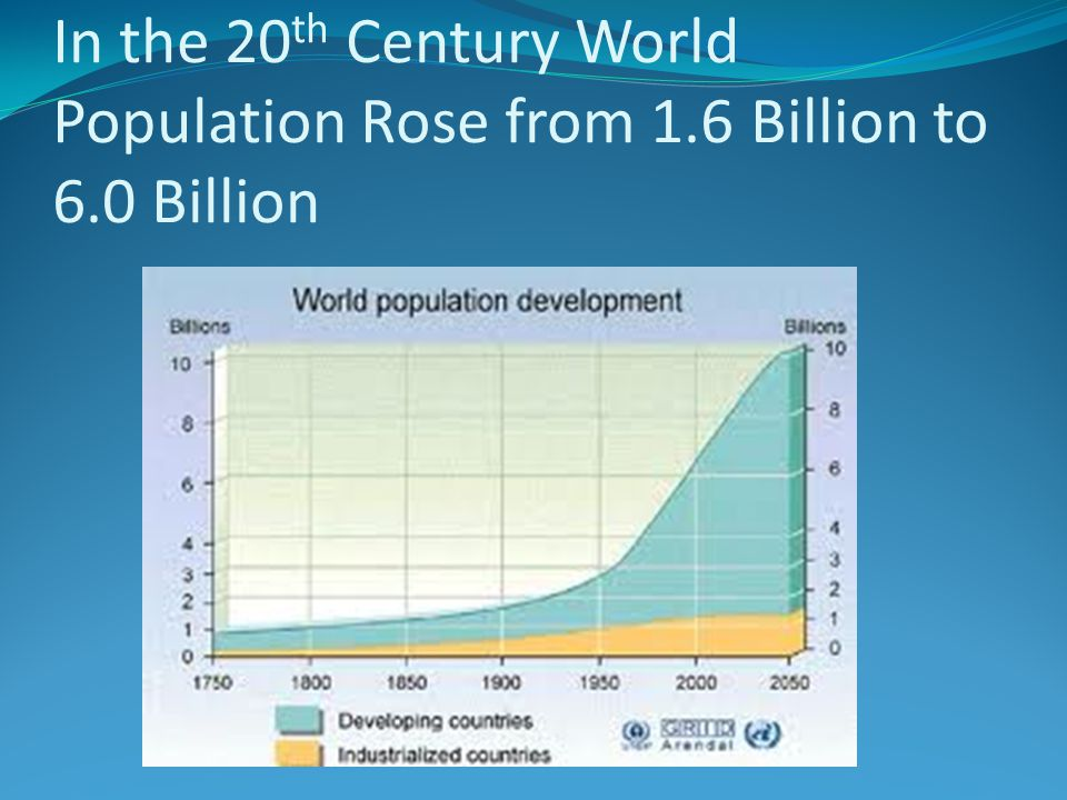 In the 20 th Century World Population Rose from 1.6 Billion to 6.0 Billion