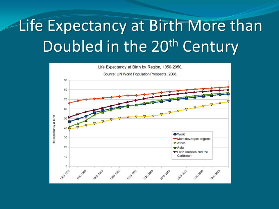 Life Expectancy at Birth More than Doubled in the 20 th Century