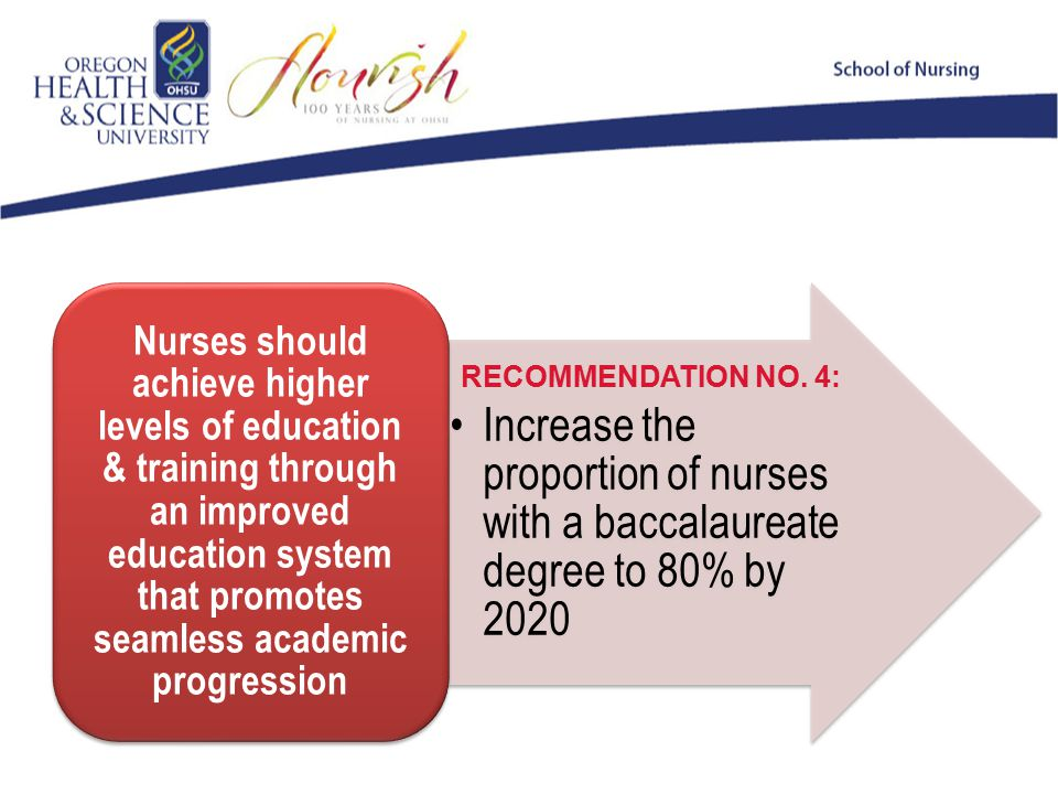 Increase the proportion of nurses with a baccalaureate degree to 80% by 2020 Nurses should achieve higher levels of education & training through an improved education system that promotes seamless academic progression RECOMMENDATION NO.