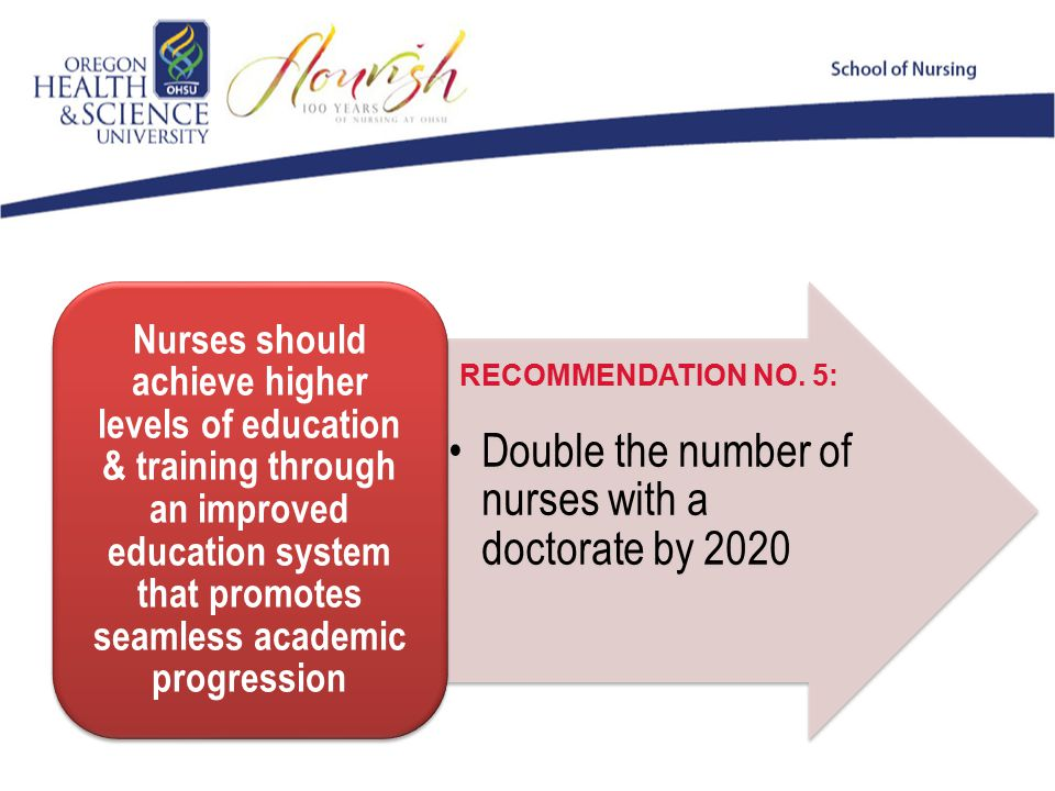 Double the number of nurses with a doctorate by 2020 Nurses should achieve higher levels of education & training through an improved education system that promotes seamless academic progression RECOMMENDATION NO.