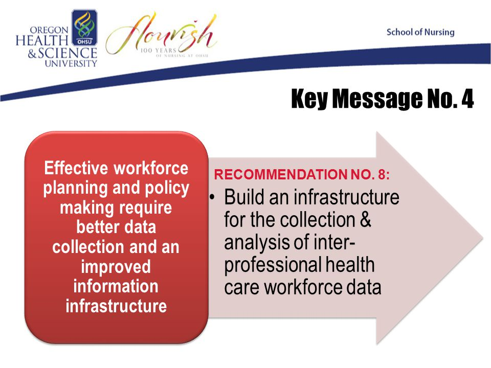 Build an infrastructure for the collection & analysis of inter- professional health care workforce data Effective workforce planning and policy making require better data collection and an improved information infrastructure Key Message No.