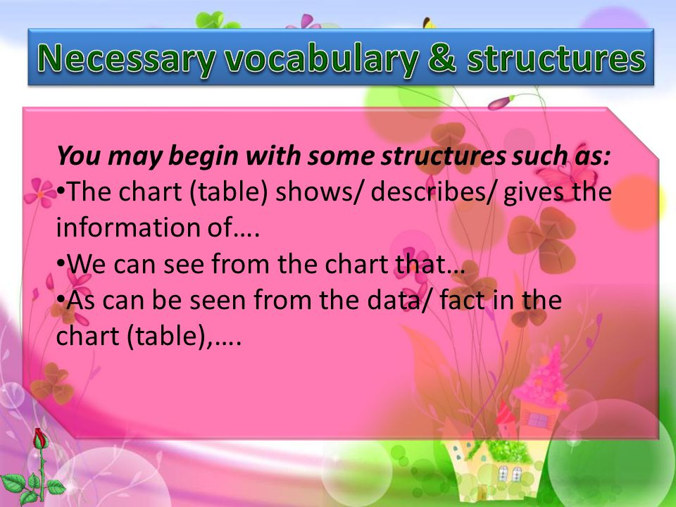 Some vocabulary used to describe the changes of data and trend: rise increase decrease drop fall Nouns rise increase decrease drop fall Verbs slight steady sharp gradual dramatic Adjectives slightly steadily sharply gradually dramatically Adverbs