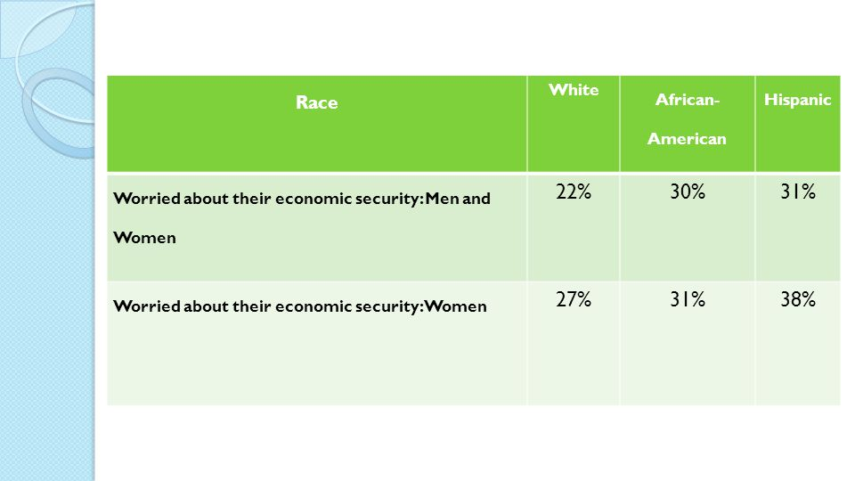 Race White African- American Hispanic Worried about their economic security: Men and Women 22%30%31% Worried about their economic security: Women 27%31%38%