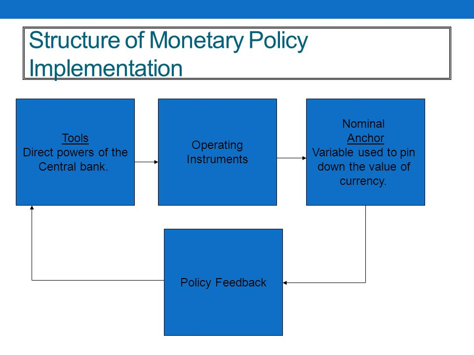 Structure of Monetary Policy Implementation Nominal Anchor Variable used to pin down the value of currency.