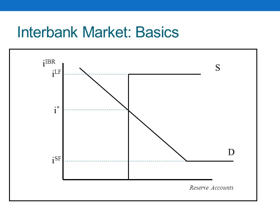 Interbank Market: Basics S D i IBR Reserve Accounts i*i* i LF i SF