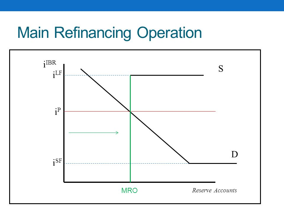 Main Refinancing Operation S D i IBR Reserve Accounts iPiP i LF i SF MRO