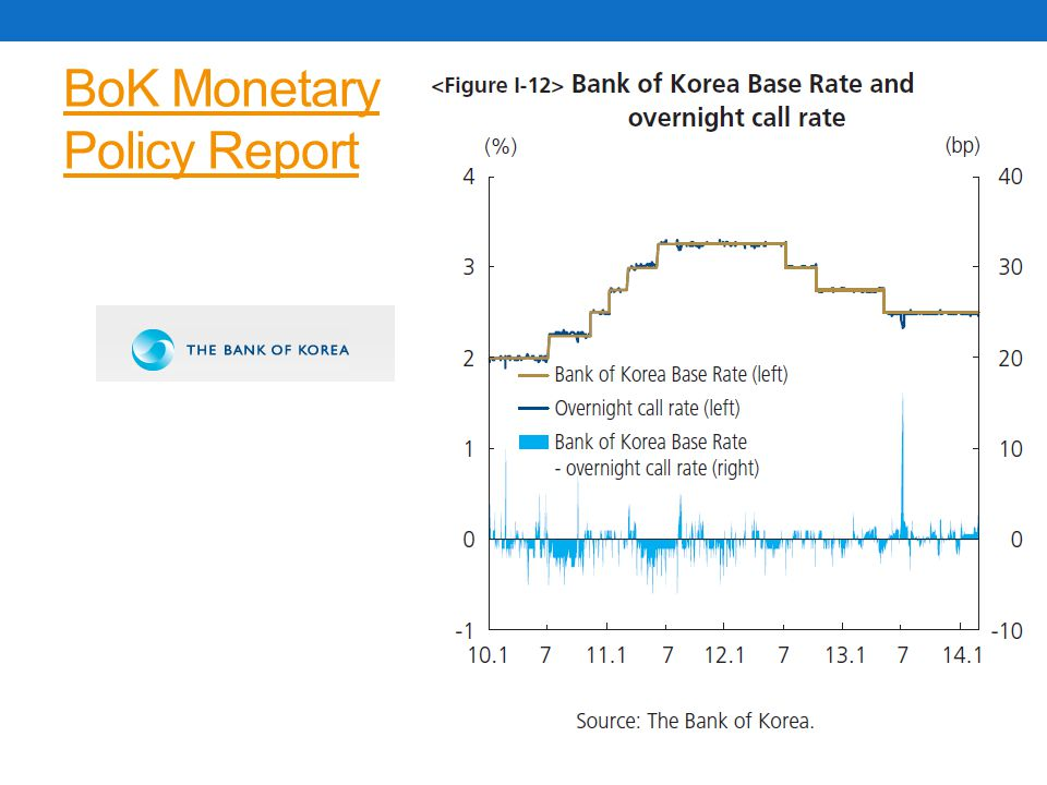 BoK Monetary Policy Report