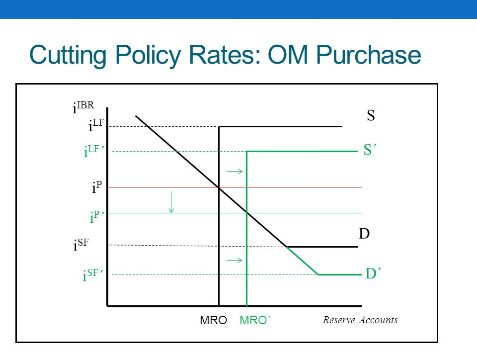 Cutting Policy Rates: OM Purchase S D i IBR Reserve Accounts iPiP i LF i SF MRO S´S´ iP´iP´ i SF ´ i LF ´ D´D´ MRO ´