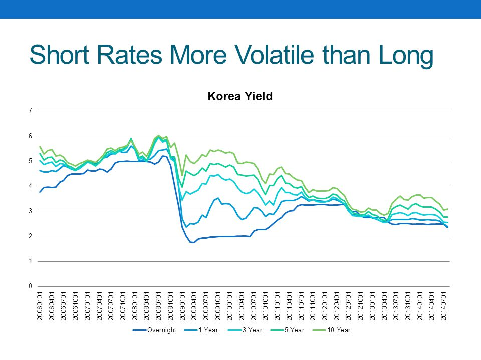 Short Rates More Volatile than Long