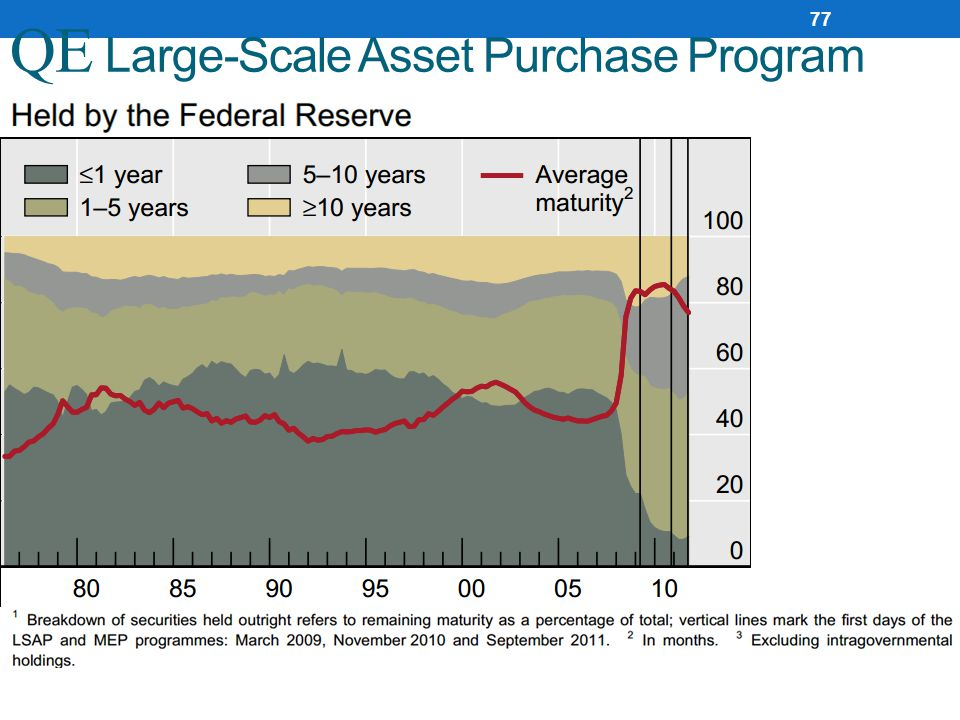 QE Large-Scale Asset Purchase Program 77