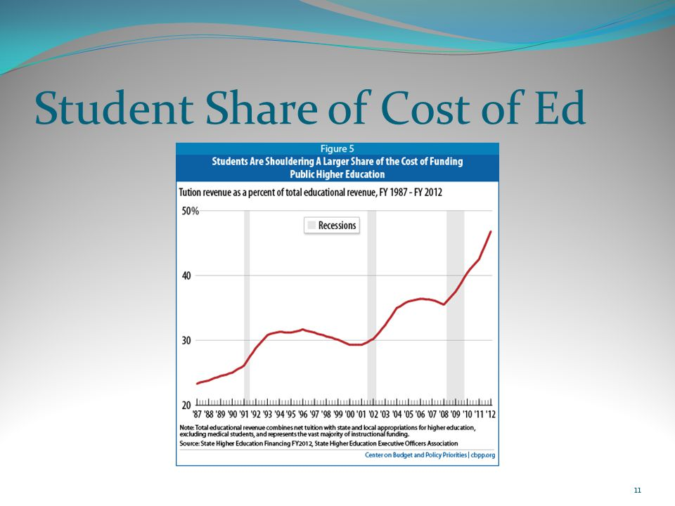 Student Share of Cost of Ed 11