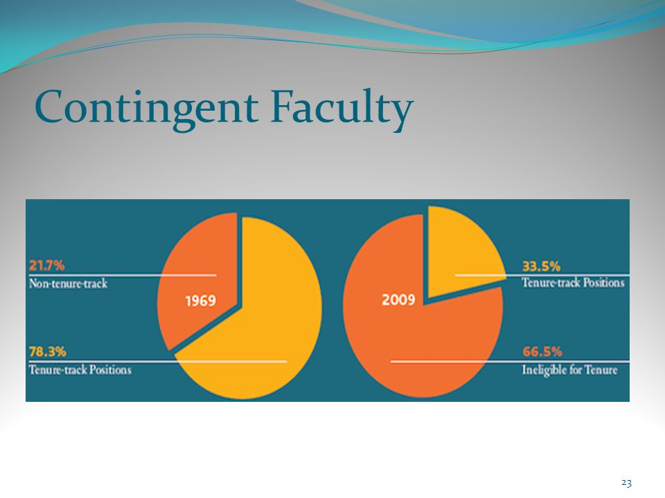 Contingent Faculty 23