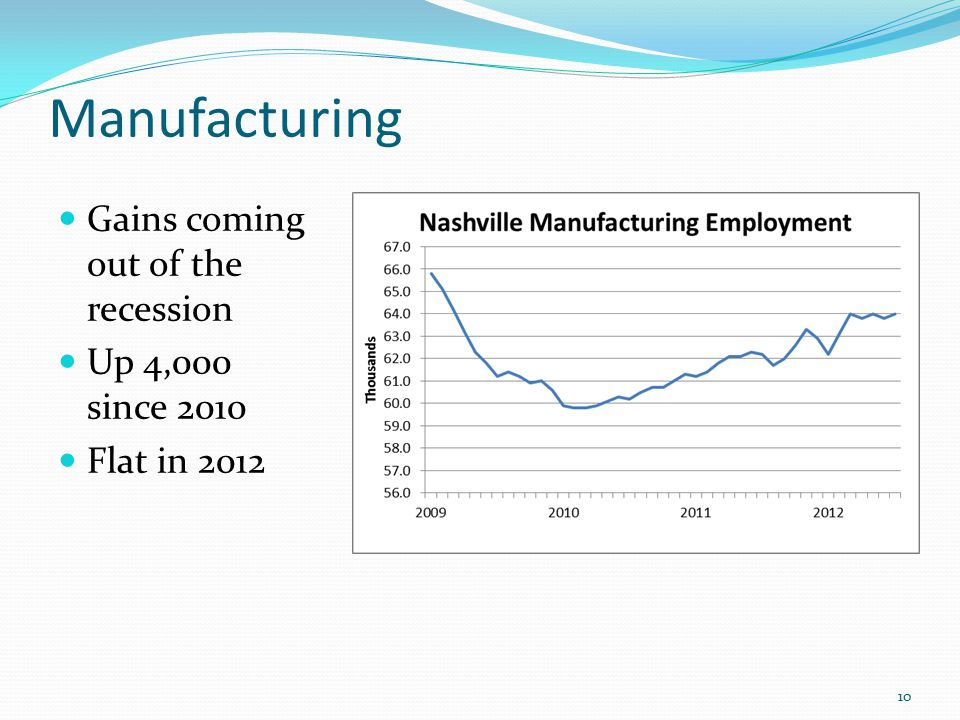 Manufacturing Gains coming out of the recession Up 4,000 since 2010 Flat in 2012 10