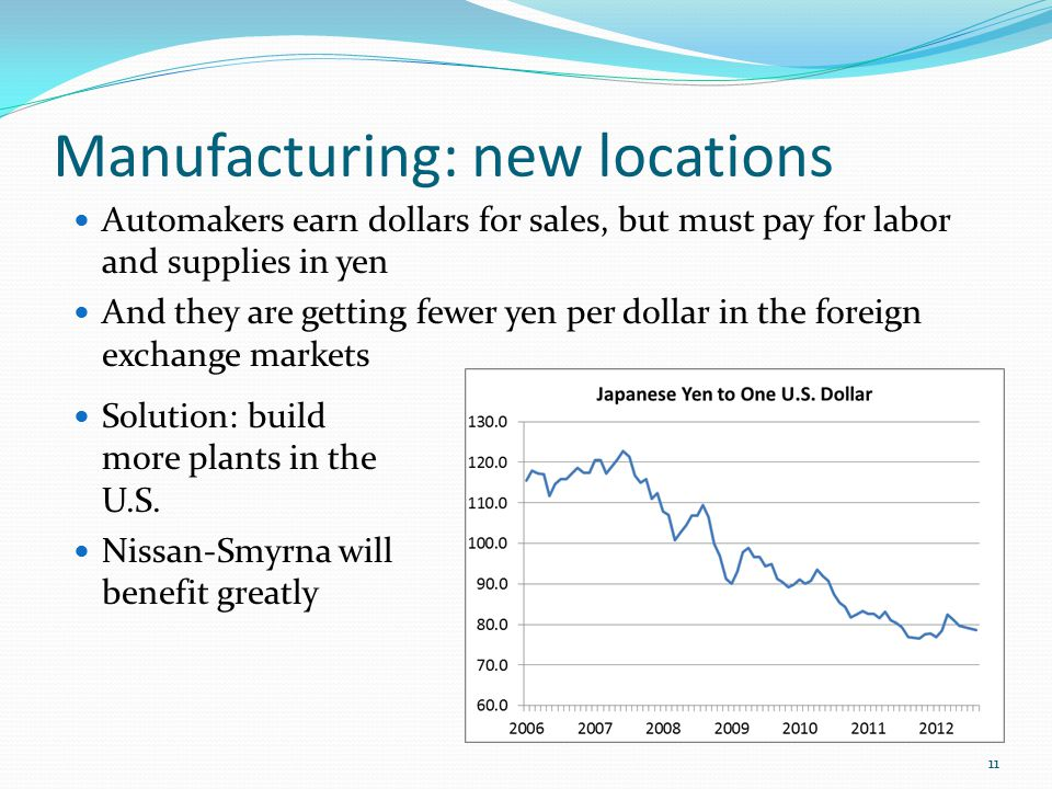 Manufacturing: new locations Automakers earn dollars for sales, but must pay for labor and supplies in yen And they are getting fewer yen per dollar in the foreign exchange markets 11 Solution: build more plants in the U.S.