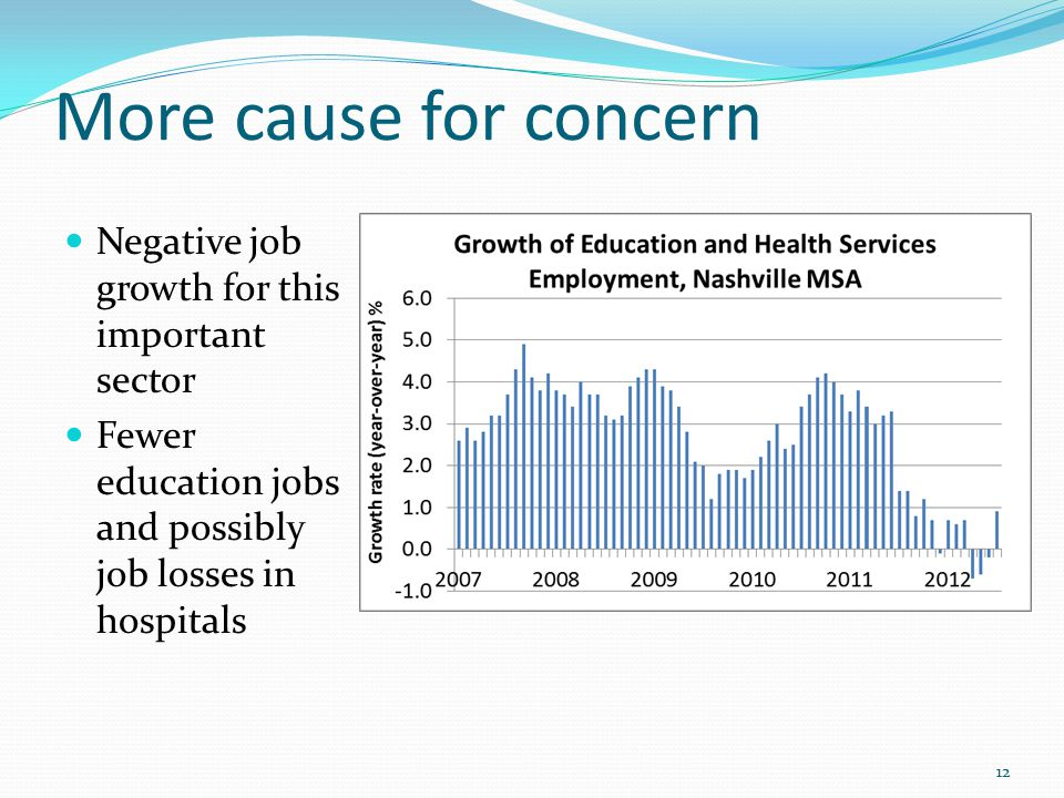 More cause for concern 12 Negative job growth for this important sector Fewer education jobs and possibly job losses in hospitals