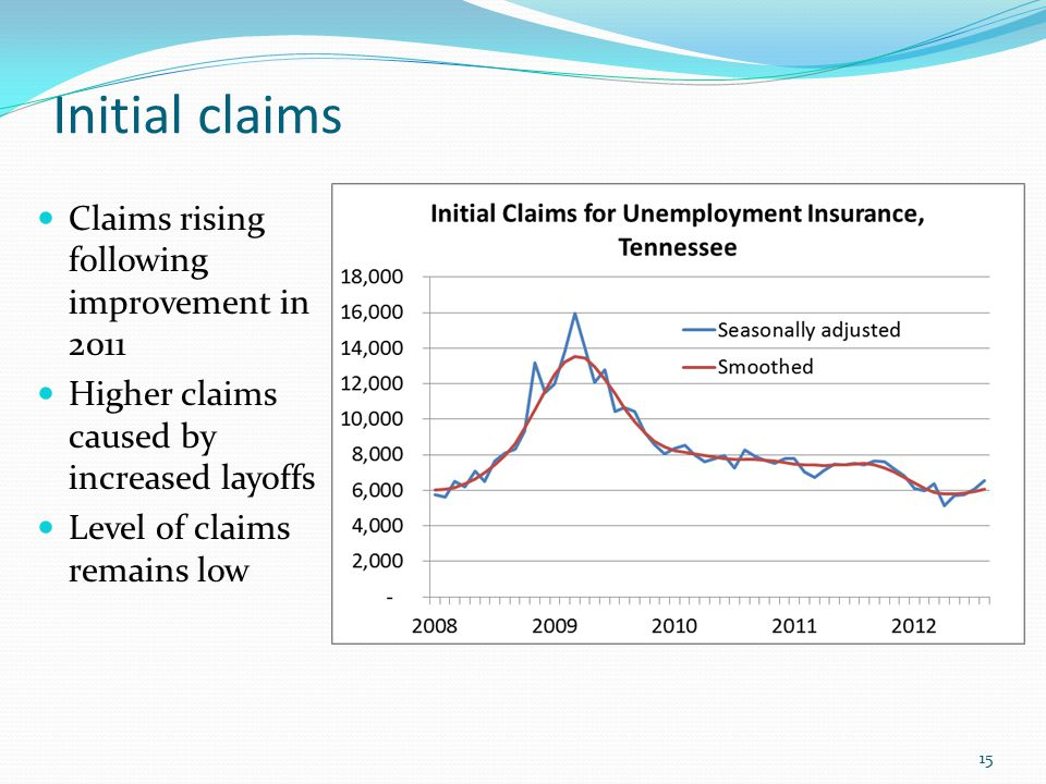 Initial claims 15 Claims rising following improvement in 2011 Higher claims caused by increased layoffs Level of claims remains low