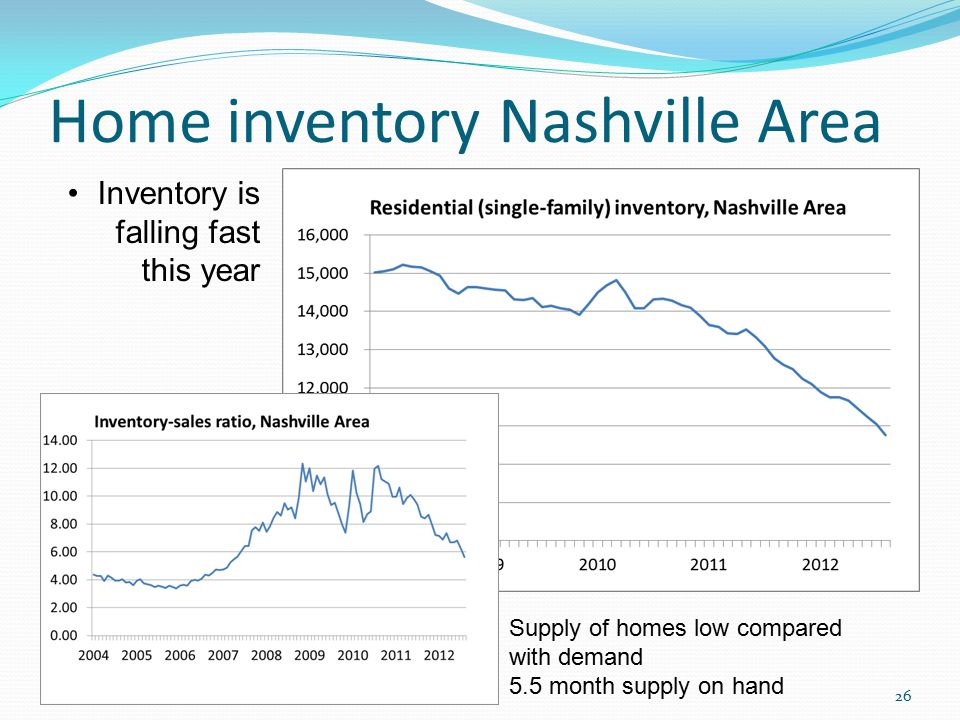 Home inventory Nashville Area 26 Inventory is falling fast this year Supply of homes low compared with demand 5.5 month supply on hand