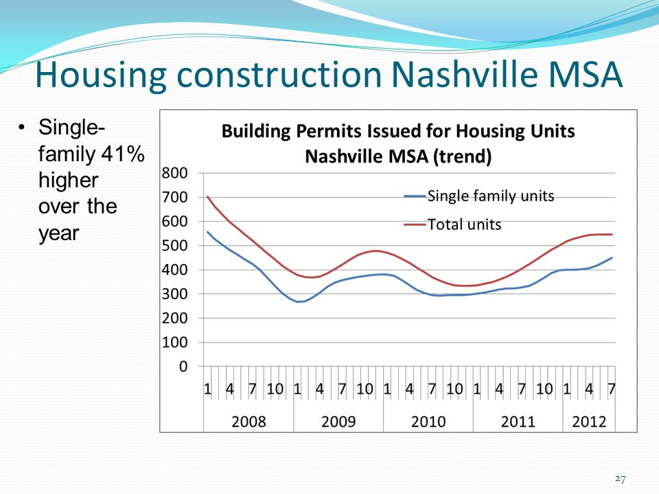 Housing construction Nashville MSA 27 Single- family 41% higher over the year