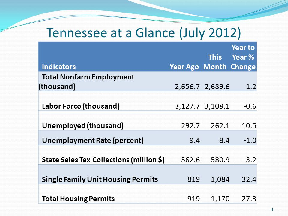 Tennessee at a Glance (July 2012) 4 IndicatorsYear Ago This Month Year to Year % Change Total Nonfarm Employment (thousand) 2,656.7 2,689.61.2 Labor Force (thousand) 3,127.7 3,108.1-0.6 Unemployed (thousand) 292.7 262.1-10.5 Unemployment Rate (percent) 9.48.4 State Sales Tax Collections (million $) 562.6 580.93.2 Single Family Unit Housing Permits 819 1,08432.4 Total Housing Permits 919 1,17027.3