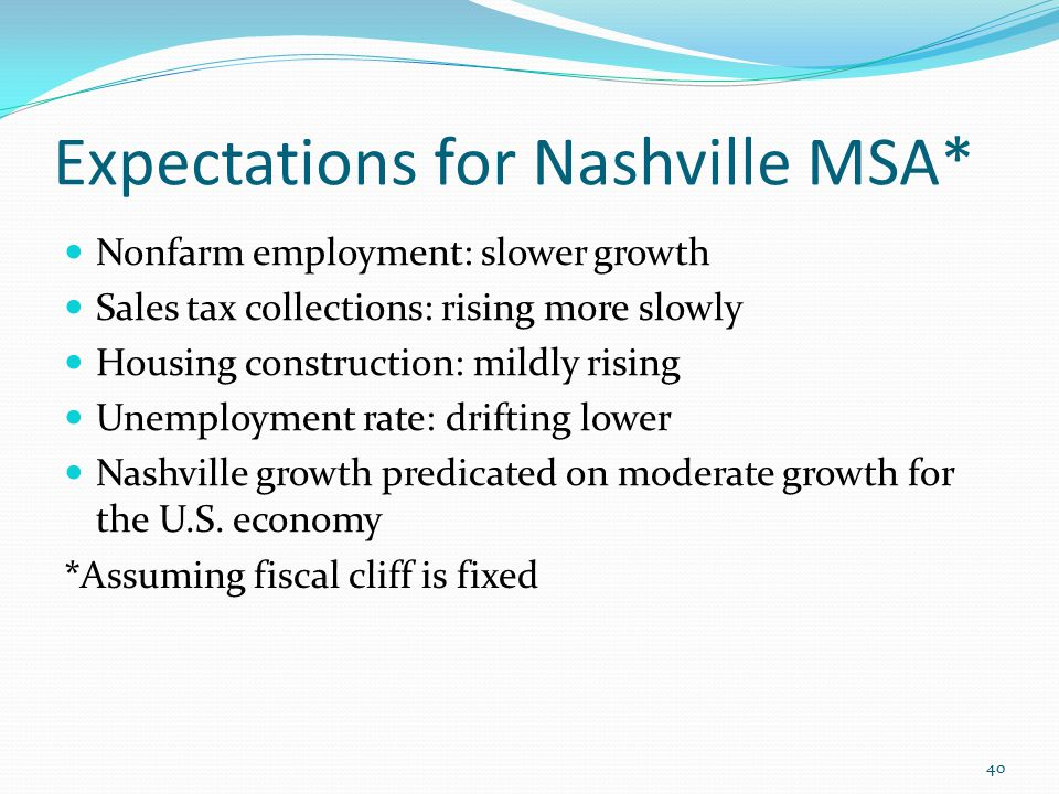 Expectations for Nashville MSA* Nonfarm employment: slower growth Sales tax collections: rising more slowly Housing construction: mildly rising Unemployment rate: drifting lower Nashville growth predicated on moderate growth for the U.S.