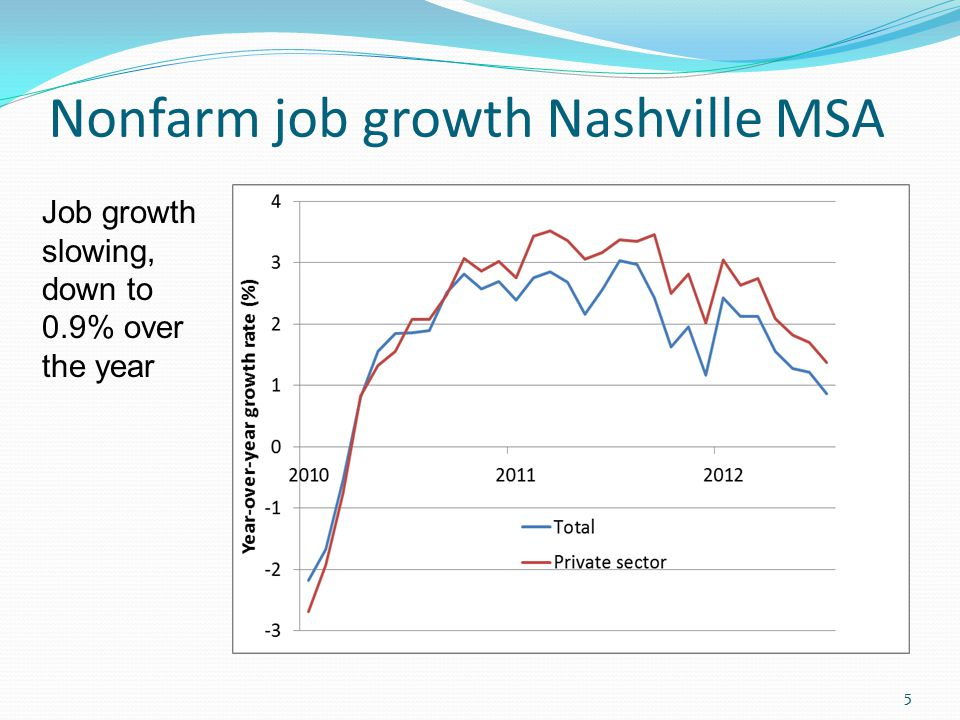 Nonfarm job growth Nashville MSA 5 Job growth slowing, down to 0.9% over the year